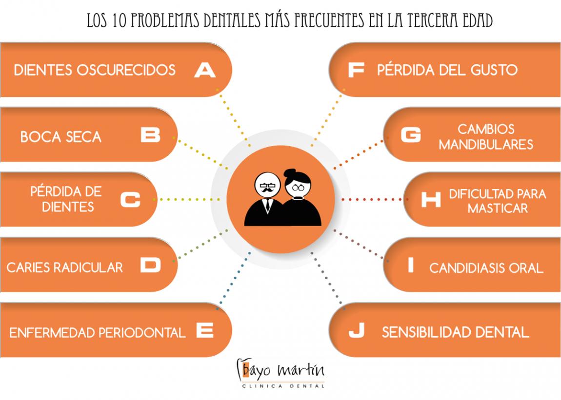 10_PROBLEMAS_DENTALES_TERCERA_EDAD.png